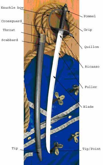 Sword Glossary- MuseumReplicas com